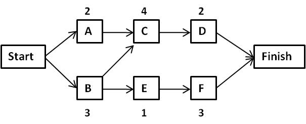 network logic diagram project management wiring diagram on Office Project Management Diagrams