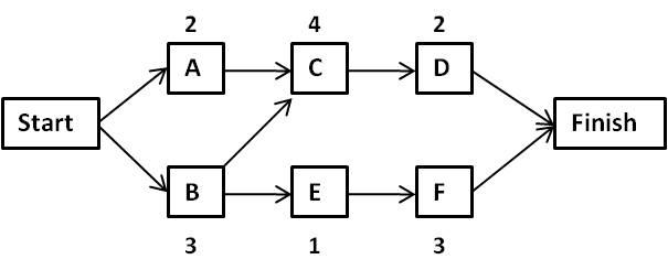 project management critical path analysis joe zarur rh josephzaarour wordpress com